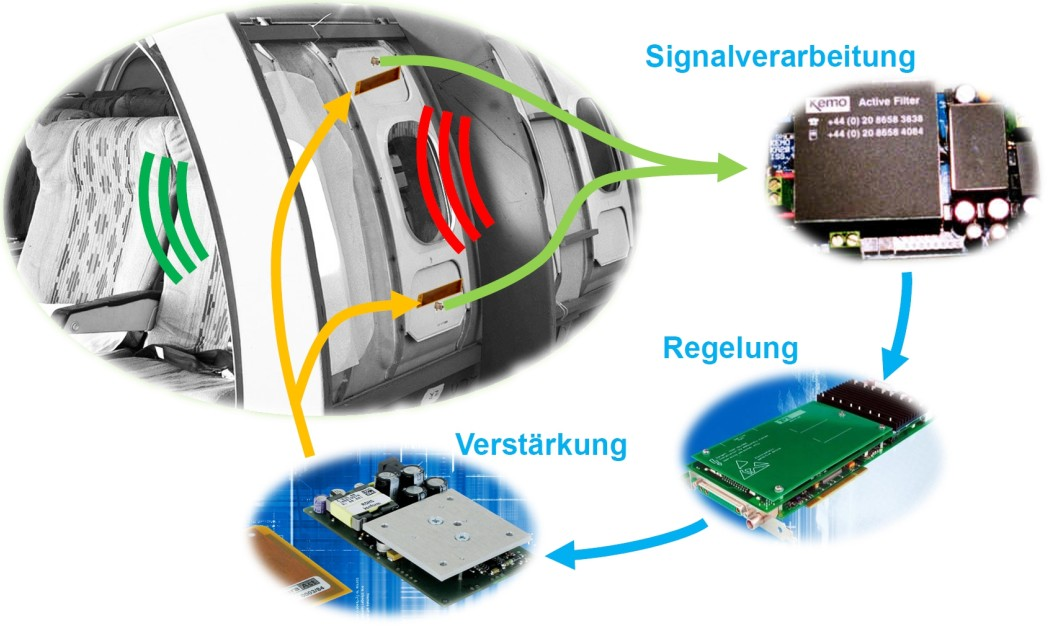 Forscher des DLR haben Module für die Innenverkleidung entwickelt, die über Gegenvibration Geräusche neutralisieren.