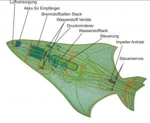 Röntgenbild der Drohne mit Brennstoffzelle HyFish, die 2007 erstmals flog und zeigte, daß diese Technologie Fluggeräte antreiben kann. (#9)