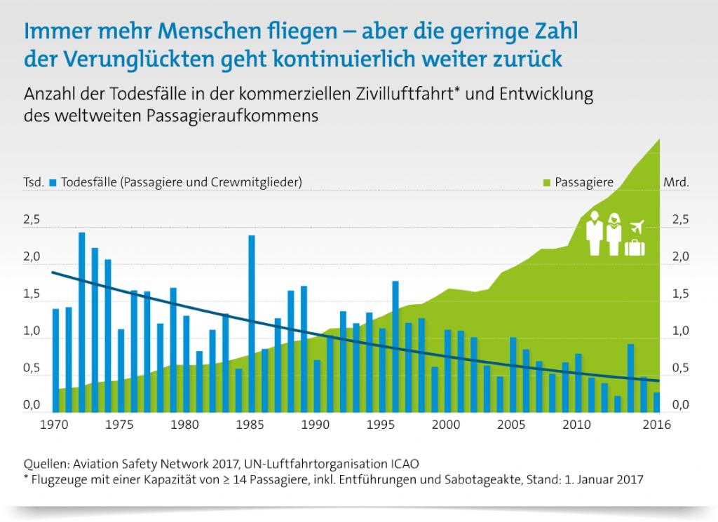 Infografik Flugzeugabstürze: Der Trend zu mehr Sicherheit ist deutlich erkennbar. (#1)