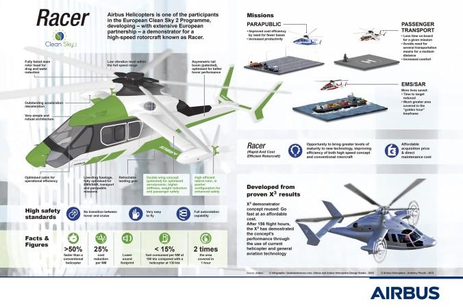 """So stellt sich Airbus die Einsatzbereiche des """"Racer"""" vor. Im Vergleich dazu der Technologie-Demonstrator Eurocopter X3."""