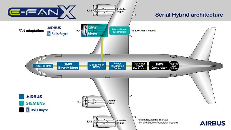 Schemazeichnung des Hybridantriebs, wie Airbus es in den E Fan X integrieren wird.