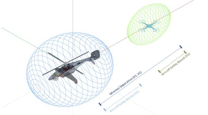 Im DLR-Konzept für urbane Lufträume kann eine Luftraumzelle innerhalb eines Zeitintervalls entweder von wenigen Luftfahrzeugen mit geringer Performance oder von mehreren Luftfahrzeugen mit hoher Performance verwendet werden. Entsprechend größer oder kleiner fallen die Sicherheitsabstände aus. (#2)