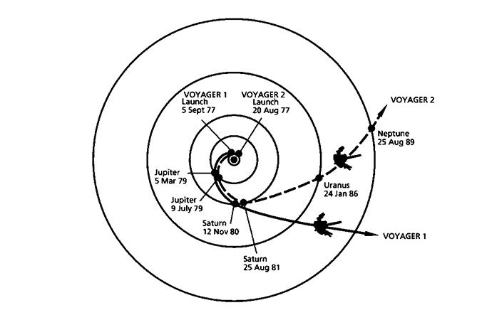 """Flugbahnen der beiden Voyager-Sonden auf ihrer """"Grand Tour"""" durch das äußere Sonnensystem. (#2)"""