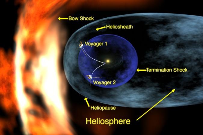 """Illustration der Kurse der """"Voyager""""-Sonden aus dem Sonnensystem hinaus in den interstellaren Raum. (#9) Übersetzung: Bow Shock – 'Bugwelle' aus geladenen interstellaren Teilchen, die unser Sonnensystem vor sich her schiebt. Heliosheath - Äußere Grenzschicht der Helioshäre, in der der Teilchenstrom von der Sonne vom interstellaren Medium gebremst wird. Heliosphere – Die Heliosphäre umfasst das Volumen, das der ständige Strom geladener Partikel oder Sonnenwind von der Sonne einnimmt. Heliopause – Grenze der letzten Einwirkung des Sonnenwindes auf das interstellare Medium. Termination Shock – Bis hierher bewegt sich der Sonnenwind unbeeinflußt vom interstellaren Medium."""
