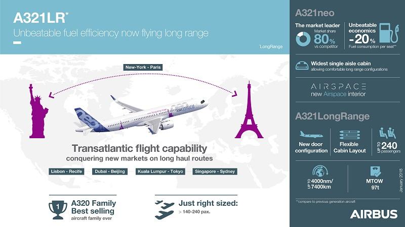 Darstellung der Leistungsmerkmale der neuen A321LR. Darstellung der Leistungsmerkmale der neuen A321LR.