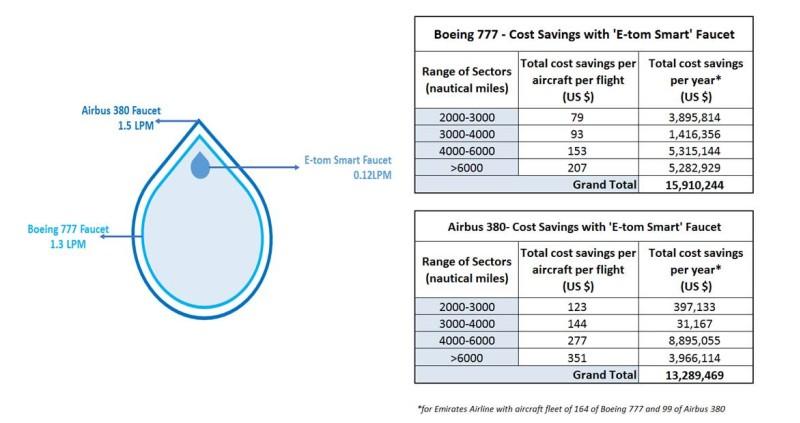 Einsparungspotential des Wasserhahn-Konzepts am Beispiel zweier Flugzeugtypen. (#8)