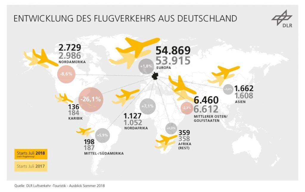"""Infografik: Studie des DLR """"Touristischer Luftverkehr 2017/2018"""""""