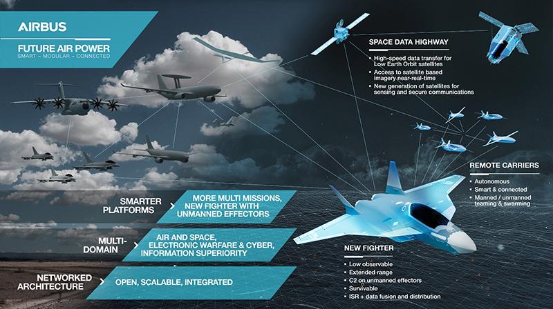 Airbus und Dassault wollen ein Kampfflugzeug entwickeln, das als Teil eines Systemverbunds aus Drohnen, Satelliten, AWACS-Flugzeugen, anderen Kampfjets und Lenkwaffen operiert. Ein erster Prototyp soll etwa 2025 fliegen. (#3)