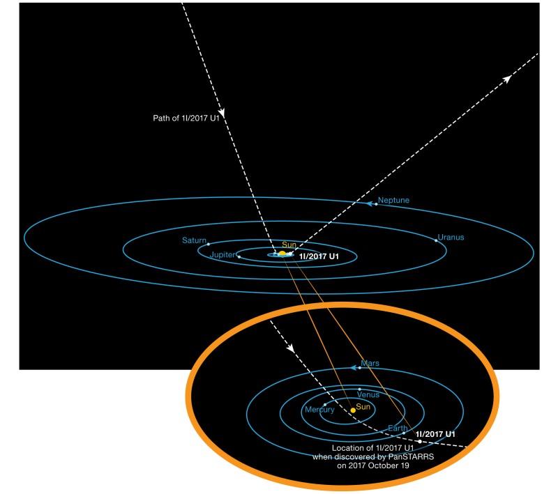 Darstellung von 'Oumuamuas Flugbahn durch unser Sonnensystem. Als Astronomen ihn am 19. Oktober 2017 entdeckten, war er bereits extrem nahe an der Sonne vorbeigeflogen, um nun das Sonnensystem wieder zu verlassen. (#3)
